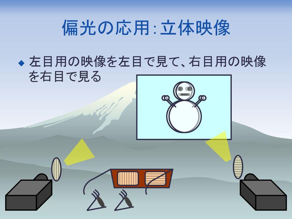 偏光の応用:立体映像 左目用の映像を左目で見て、右目用の映像を右目で見る