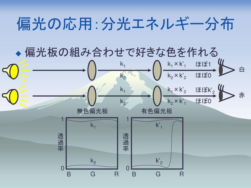 偏光の応用:分光エネルギー分布 偏光板の組み合わせで好きな色を作れる k1×k'1 白 k1 k2 ほぼ1 k2×k'2 ほぼ0 赤 k1