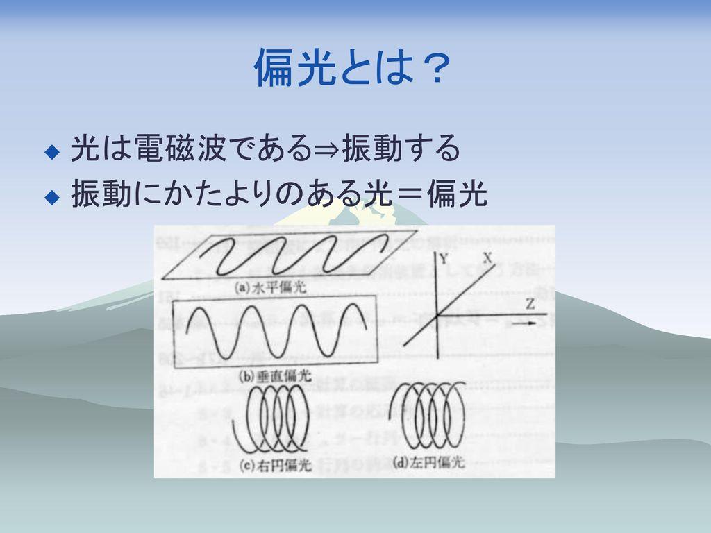 偏光とは? 光は電磁波である⇒振動する 振動にかたよりのある光=偏光