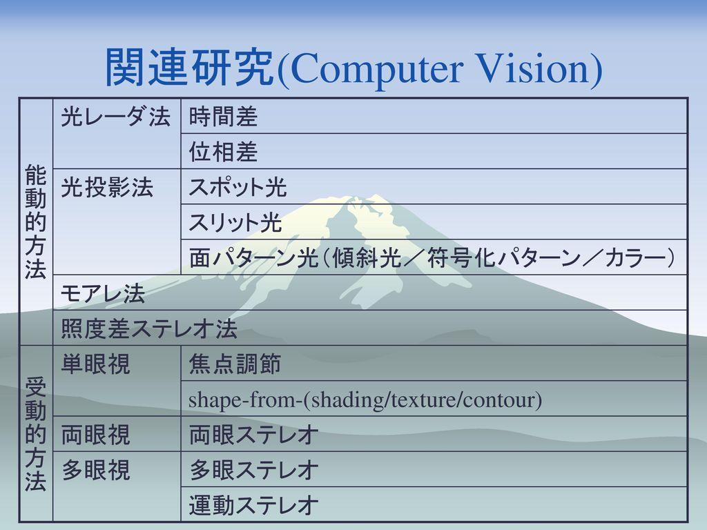 関連研究(Computer Vision)