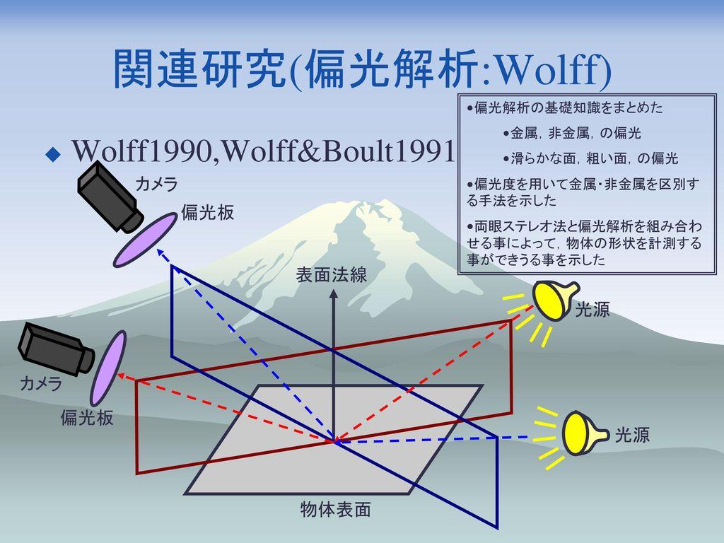 関連研究(偏光解析:Wolff) Wolff1990,Wolff&Boult1991 カメラ 偏光板 表面法線 光源 カメラ 偏光板 光源