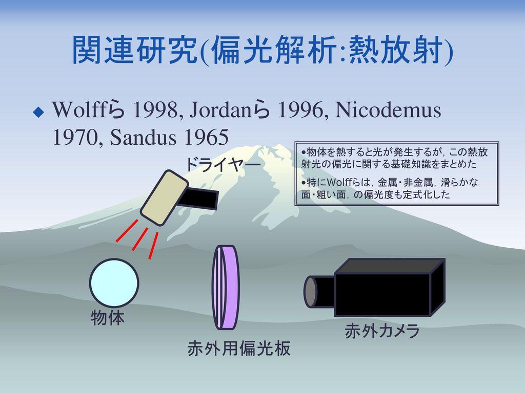 関連研究(偏光解析:熱放射) Wolffら 1998, Jordanら 1996, Nicodemus 1970, Sandus 1965