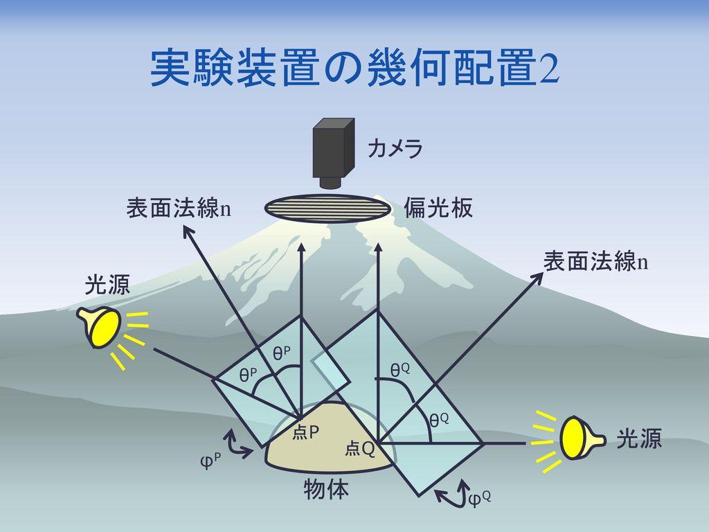 実験装置の幾何配置2 カメラ 表面法線n 偏光板 表面法線n 光源 θP θQ θP θQ 光源 点P φP 点Q 物体 φQ