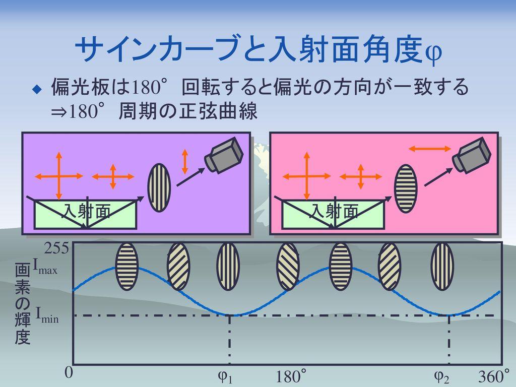 サインカーブと入射面角度φ 偏光板は180°回転すると偏光の方向が一致する ⇒180°周期の正弦曲線 入射面 入射面 255 Imax