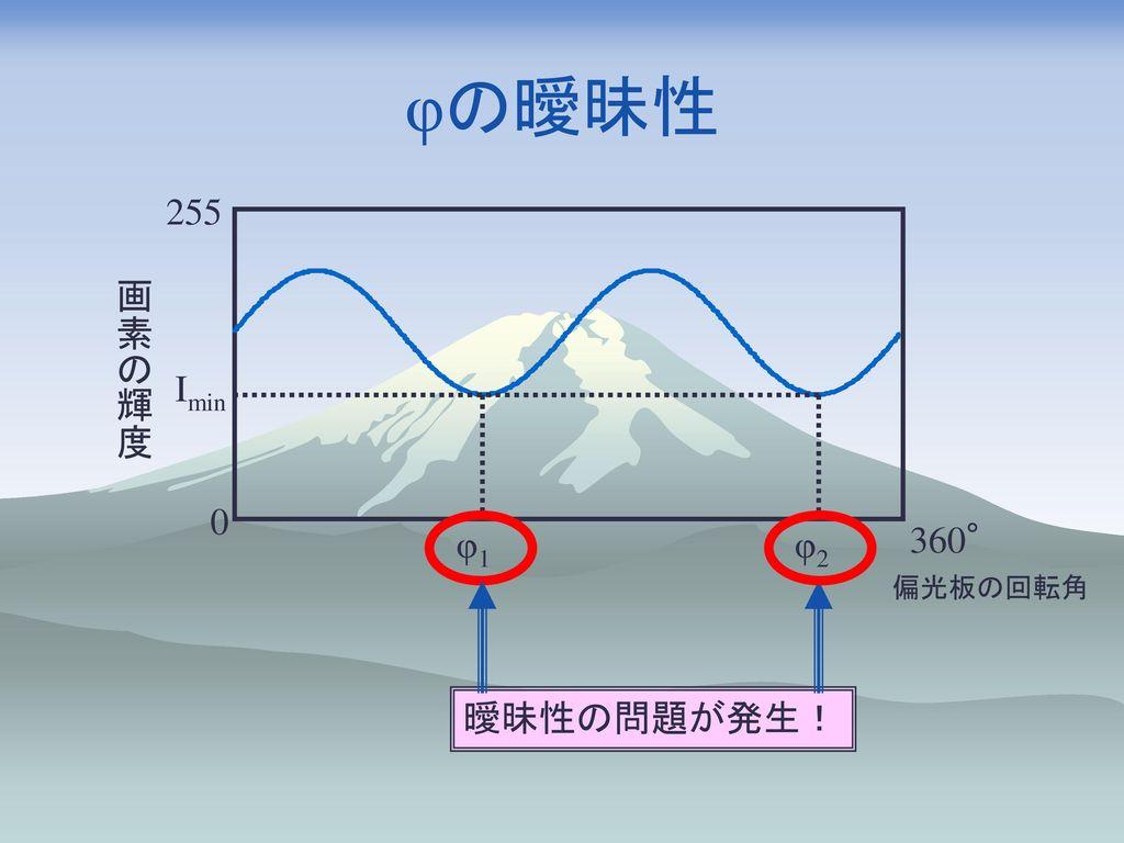 φの曖昧性 255 画素の輝度 Imin 曖昧性の問題が発生! φ1 φ2 360° 偏光板の回転角