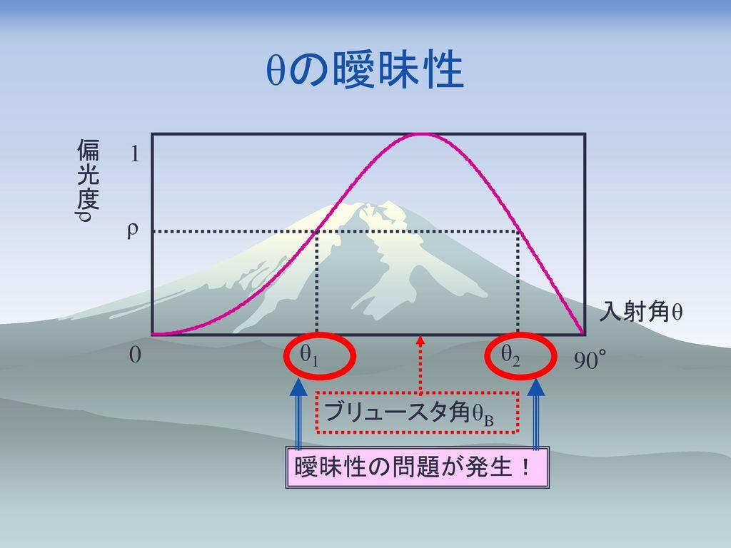 θの曖昧性 偏光度ρ 1 ρ 入射角θ 曖昧性の問題が発生! θ1 ブリュースタ角θB θ2 90°
