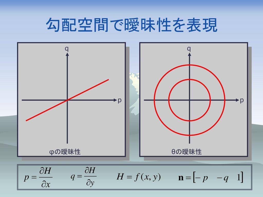 勾配空間で曖昧性を表現 p q φの曖昧性 θの曖昧性 p q