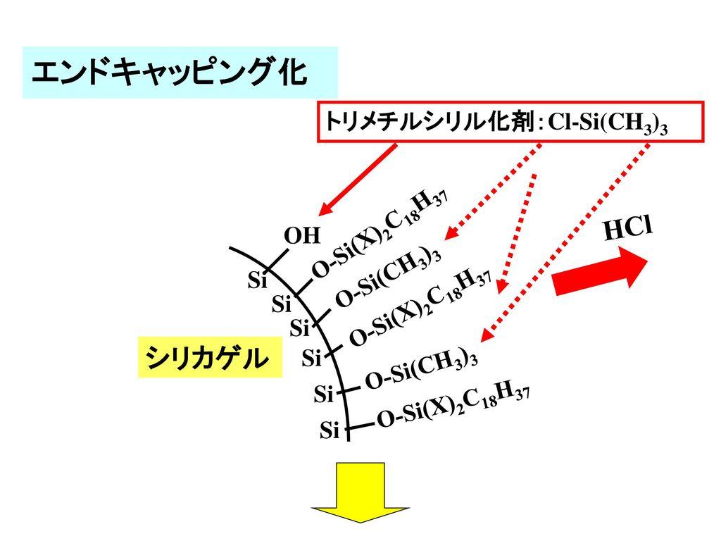 エンドキャッピング化 HCl シリカゲル トリメチルシリル化剤:Cl-Si(CH3)3 O-Si(X)2C18H37 OH