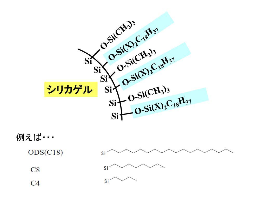 シリカゲル O-Si(CH3)3 O-Si(X)2C18H37 O-Si(CH3)3 Si O-Si(X)2C18H37 Si Si Si