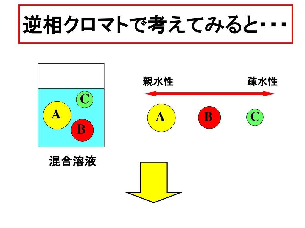 逆相クロマトで考えてみると・・・ A B C 親水性 疎水性 A B C 混合溶液