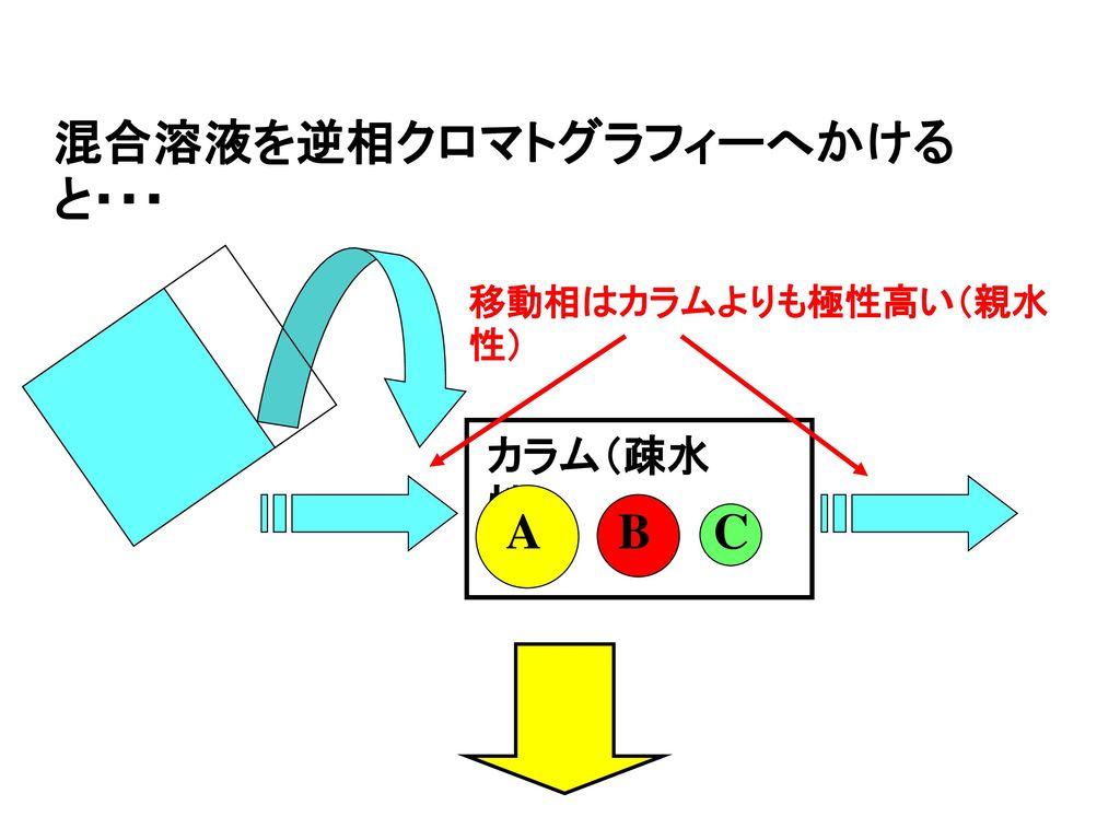 混合溶液を逆相クロマトグラフィーへかけると・・・