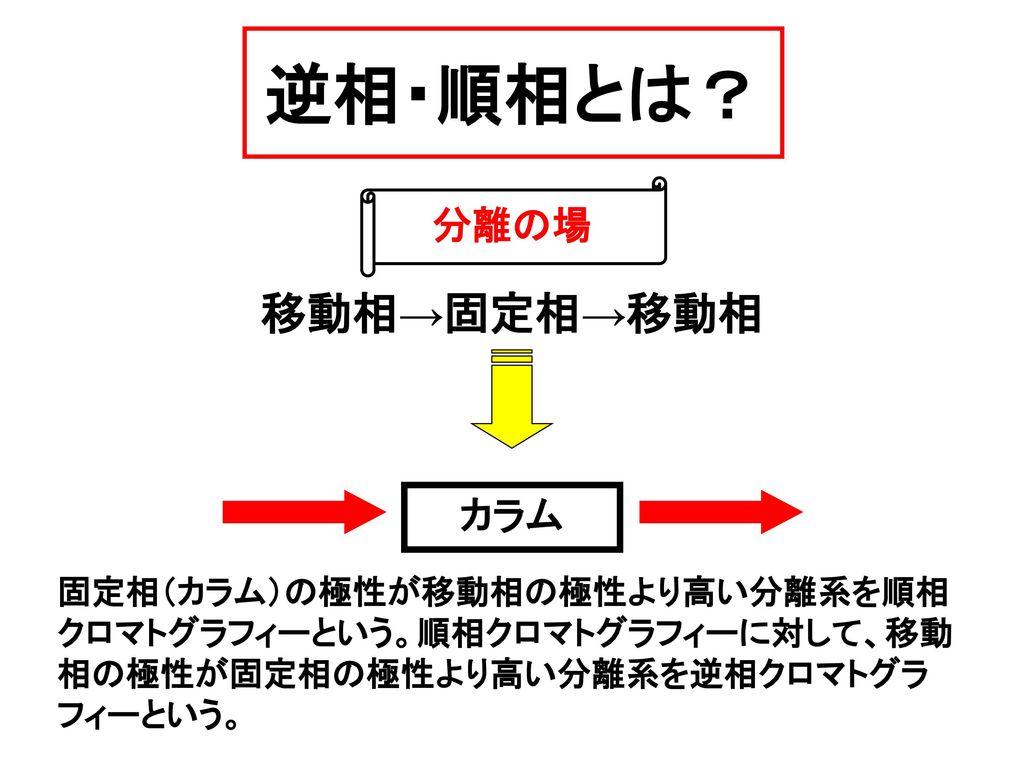逆相・順相とは? 移動相→固定相→移動相 分離の場 カラム