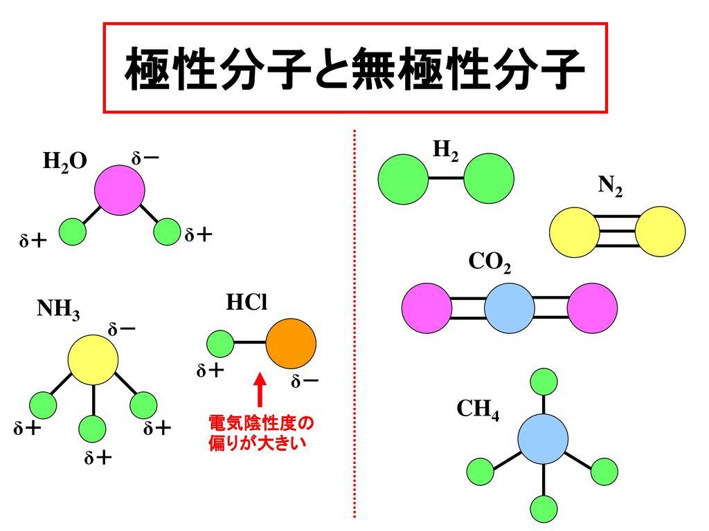 極性分子と無極性分子 H2 H2O N2 CO2 HCl NH3 CH4 δ- δ+ δ+ δ- δ+ δ- δ+ δ+ δ+