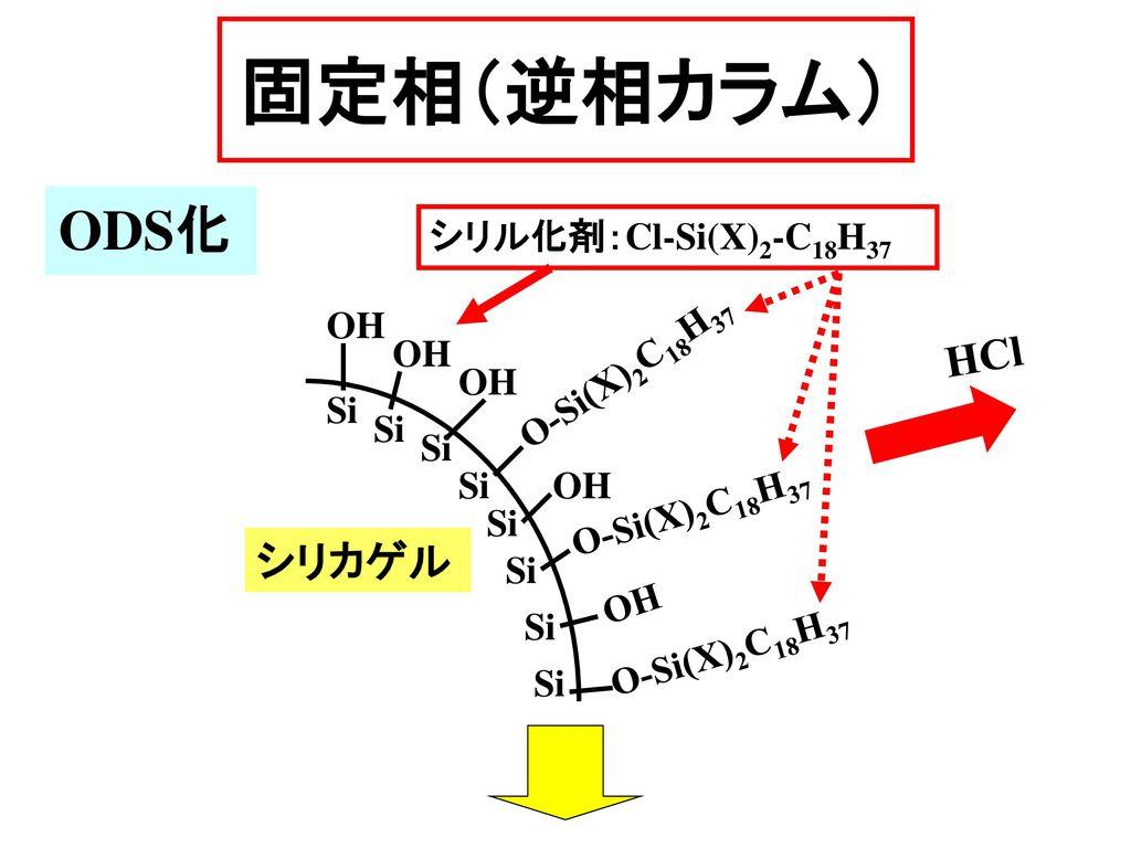 固定相(逆相カラム) ODS化 HCl シリカゲル シリル化剤:Cl-Si(X)2-C18H37 OH OH O-Si(X)2C18H37