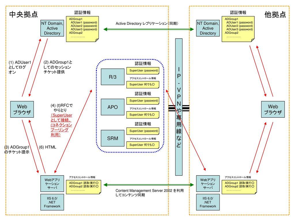 .NET テクノロジー を利用した SAP ソリューションの拡張 (3階層化)