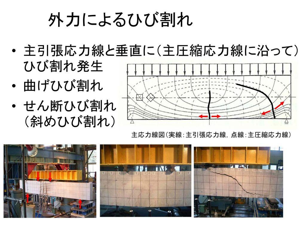 主応力線図(実線:主引張応力線,点線:主圧縮応力線)