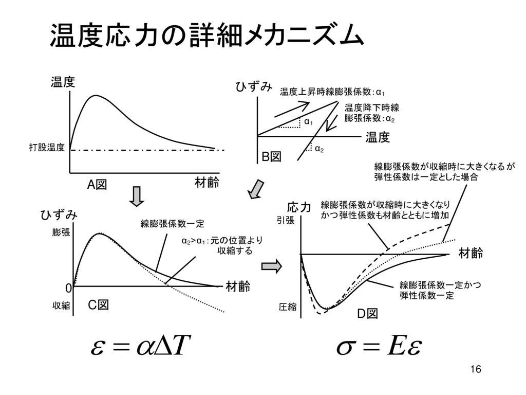温度応力の詳細メカニズム