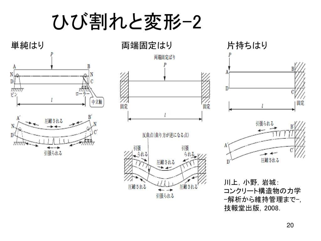 ひび割れと変形-2 単純はり 両端固定はり 片持ちはり