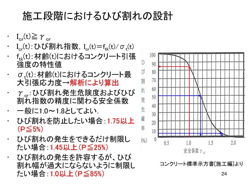 施工段階におけるひび割れの設計 Icr(t)≧γcr Icr(t):ひび割れ指数,Icr(t)=ftk(t)/σt(t)