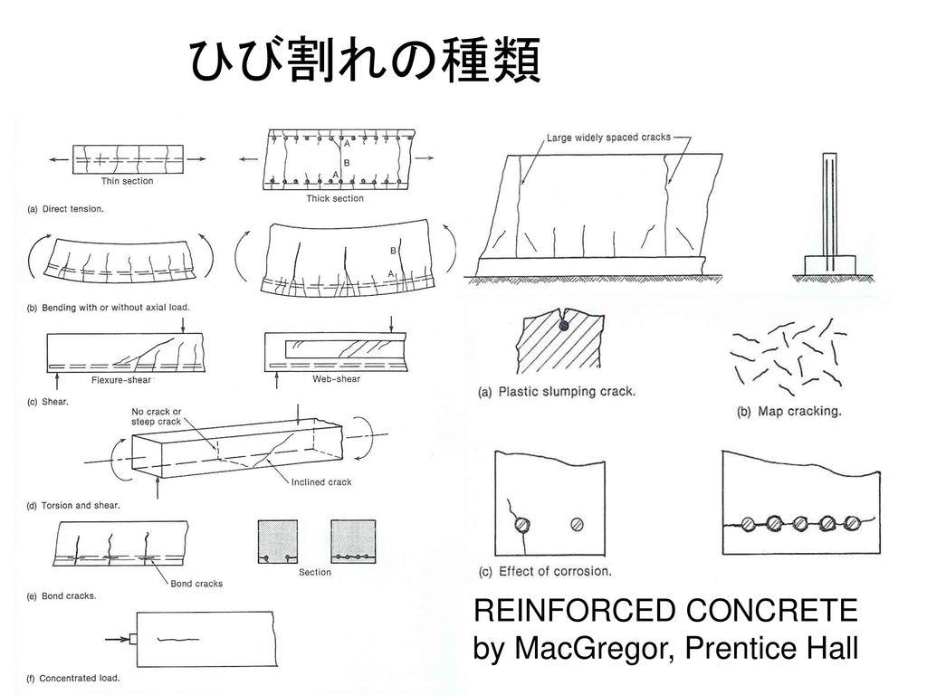 ひび割れの種類 REINFORCED CONCRETE by MacGregor, Prentice Hall