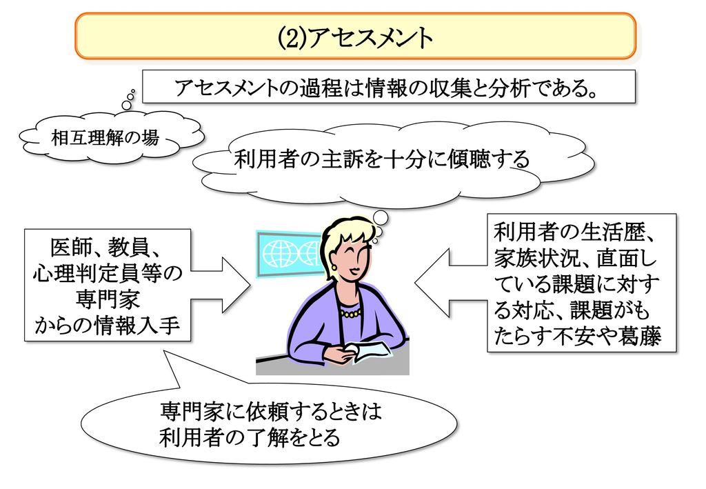 アセスメントの過程は情報の収集と分析である。