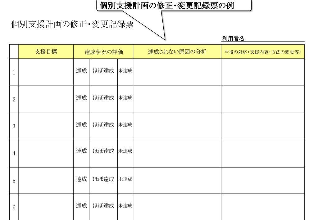 個別支援計画の修正・変更記録票の例