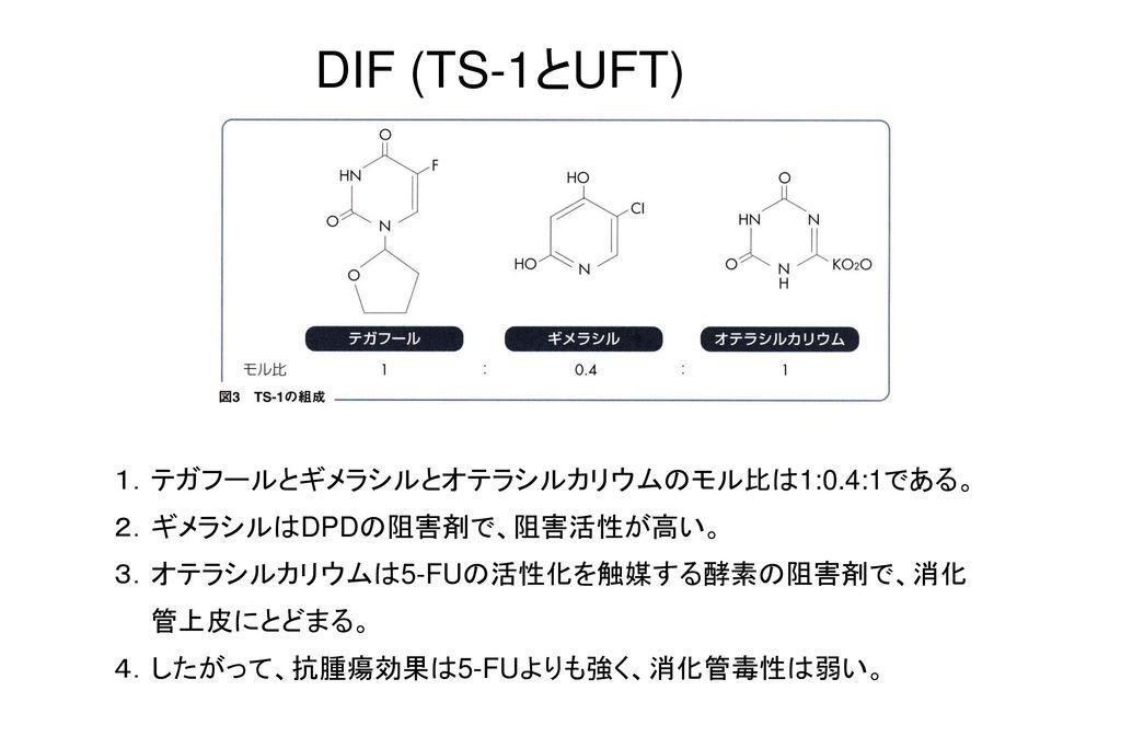DIF (TS-1とUFT) 1.テガフールとギメラシルとオテラシルカリウムのモル比は1:0.4:1である。