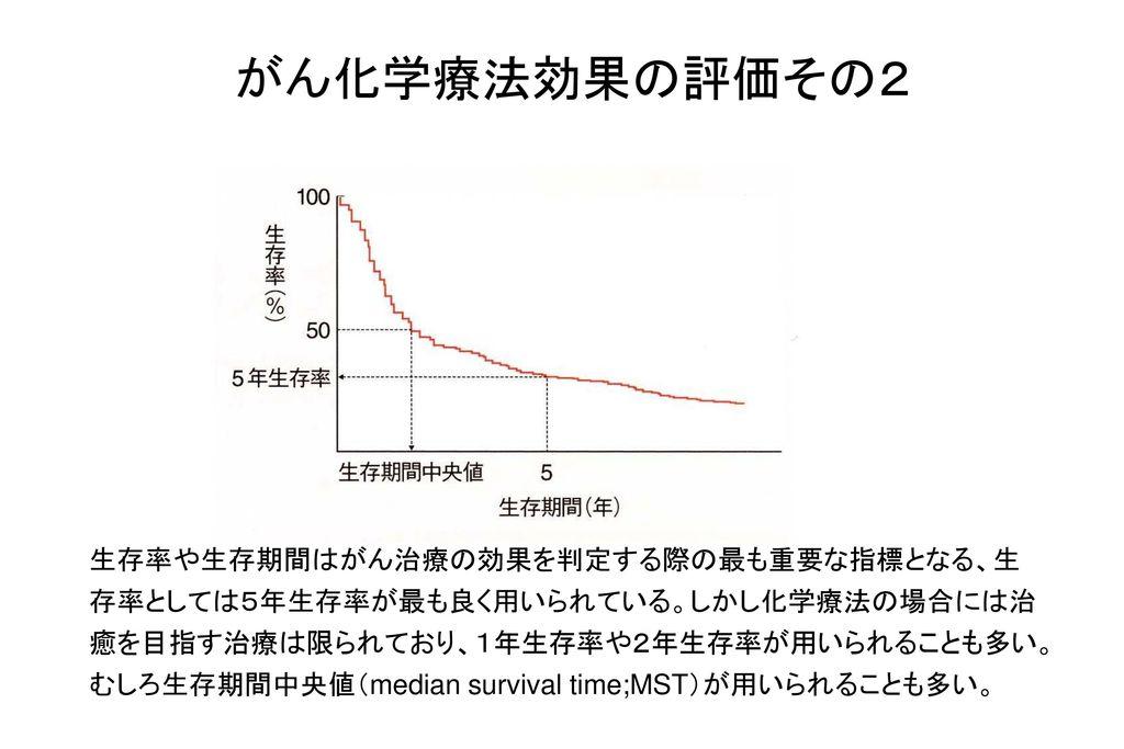 01/18/09 がん化学療法効果の評価その2.