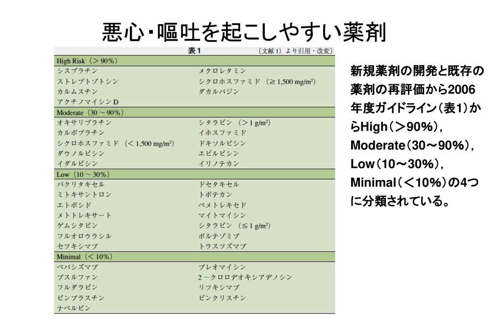 11/04/08 悪心・嘔吐を起こしやすい薬剤.