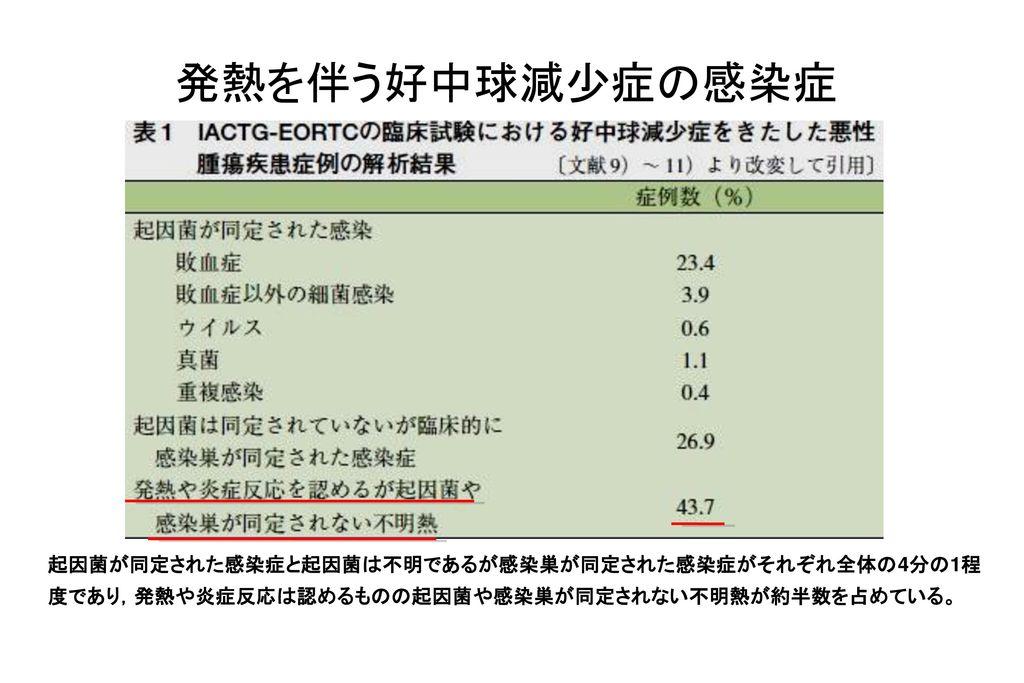 11/04/08 発熱を伴う好中球減少症の感染症.