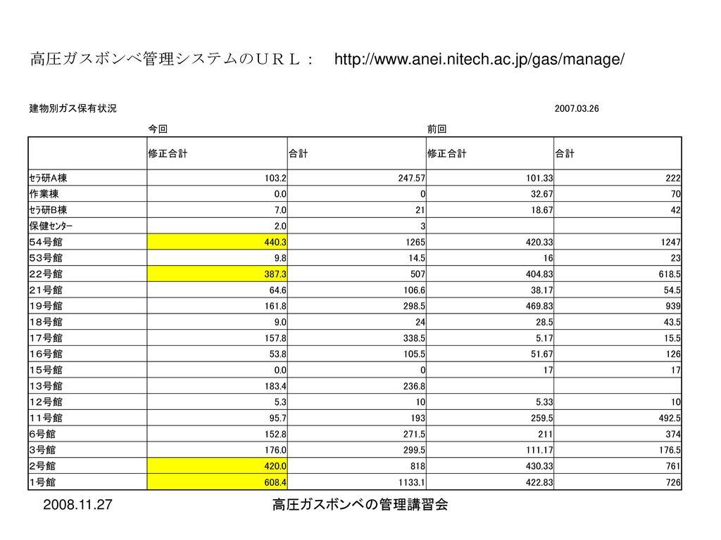 高圧ガスボンベ管理システムのURL: http://www.anei.nitech.ac.jp/gas/manage/