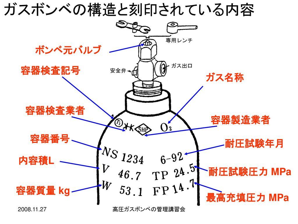 ガスボンベの構造と刻印されている内容 ボンベ元バルブ 容器検査記号 ガス名称 容器検査業者 容器製造業者 容器番号 耐圧試験年月 内容積L