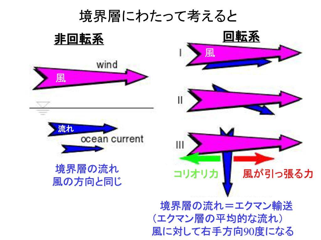 境界層にわたって考えると 回転系 非回転系 風 風 境界層の流れ 風の方向と同じ コリオリ力 風が引っ張る力 境界層の流れ=エクマン輸送