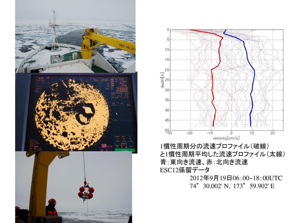 1慣性周期分の流速プロファイル(破線) と1慣性周期平均した流速プロファイル(太線) 青:東向き流速、赤:北向き流速. ESC12係留データ. 2012年9月19日06:00~18:00UTC.