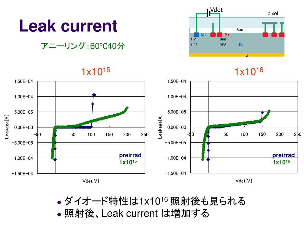 SOI 技術を用いた pixel 検出器の開発 (放射線損傷試験)