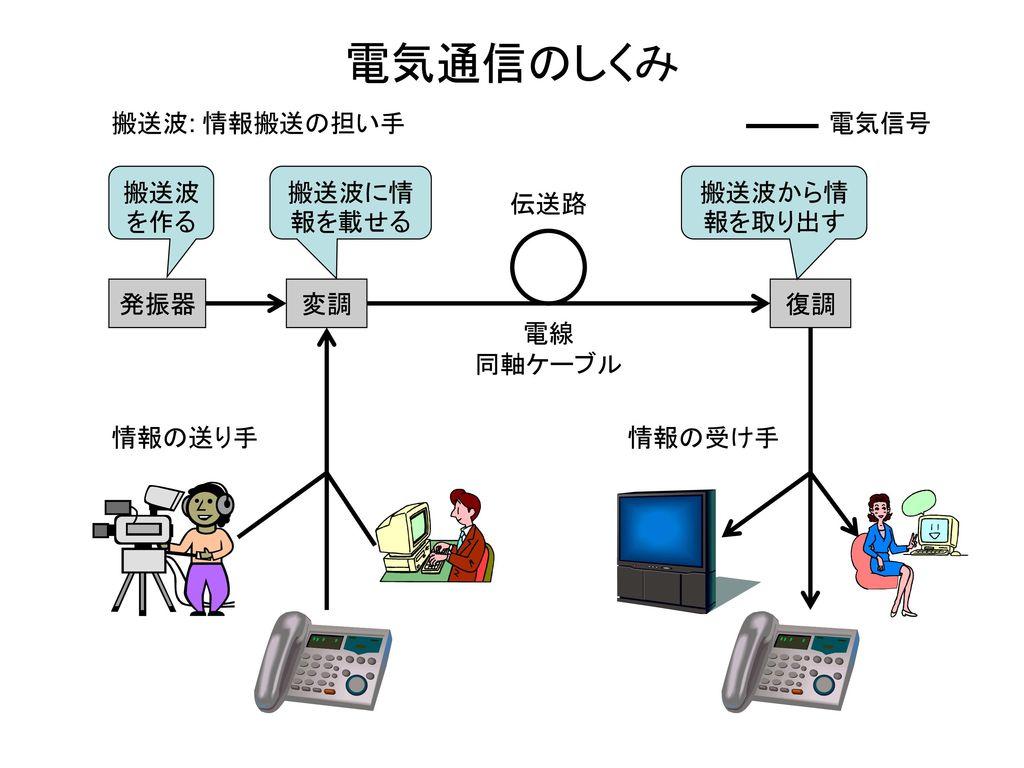 電気通信のしくみ 搬送波: 情報搬送の担い手 電気信号 搬送波を作る 搬送波に情報を載せる 搬送波から情報を取り出す 伝送路 発振器 変調