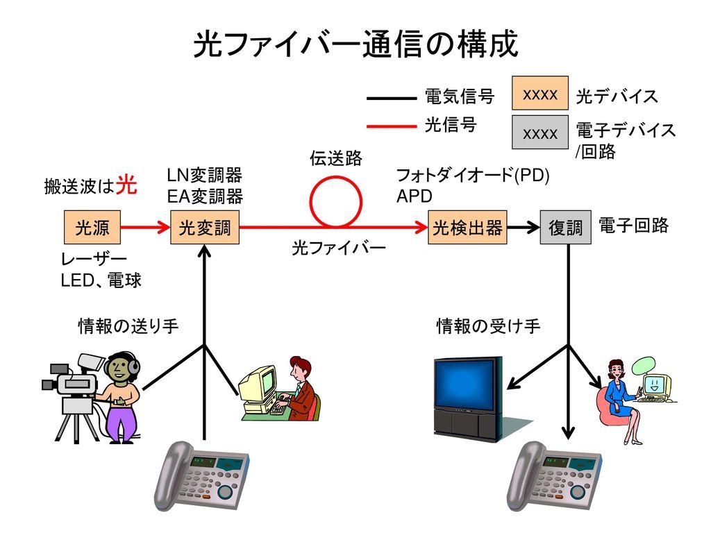光ファイバー通信の構成 xxxx 電気信号 光デバイス 光信号 xxxx 電子デバイス /回路 伝送路 LN変調器 EA変調器