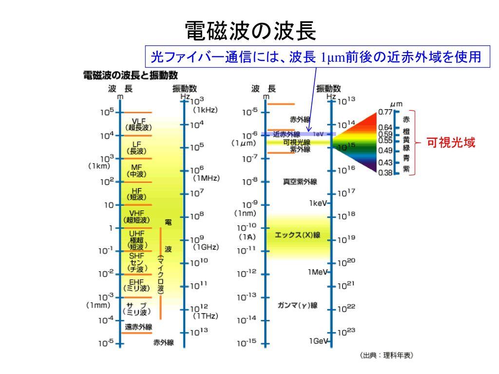 電磁波の波長 光ファイバー通信には、波長 1μm前後の近赤外域を使用 可視光域