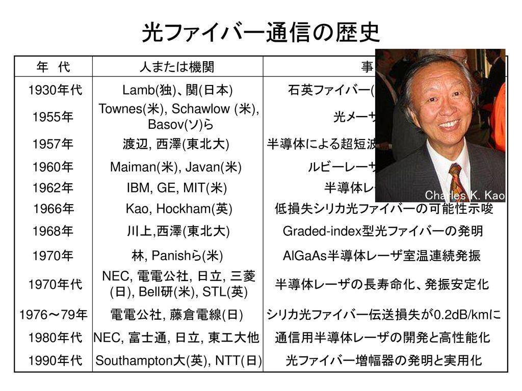 光ファイバー通信の歴史 Charles K. Kao 年 代 人または機関 事 項 1930年代 Lamb(独)、関(日本)