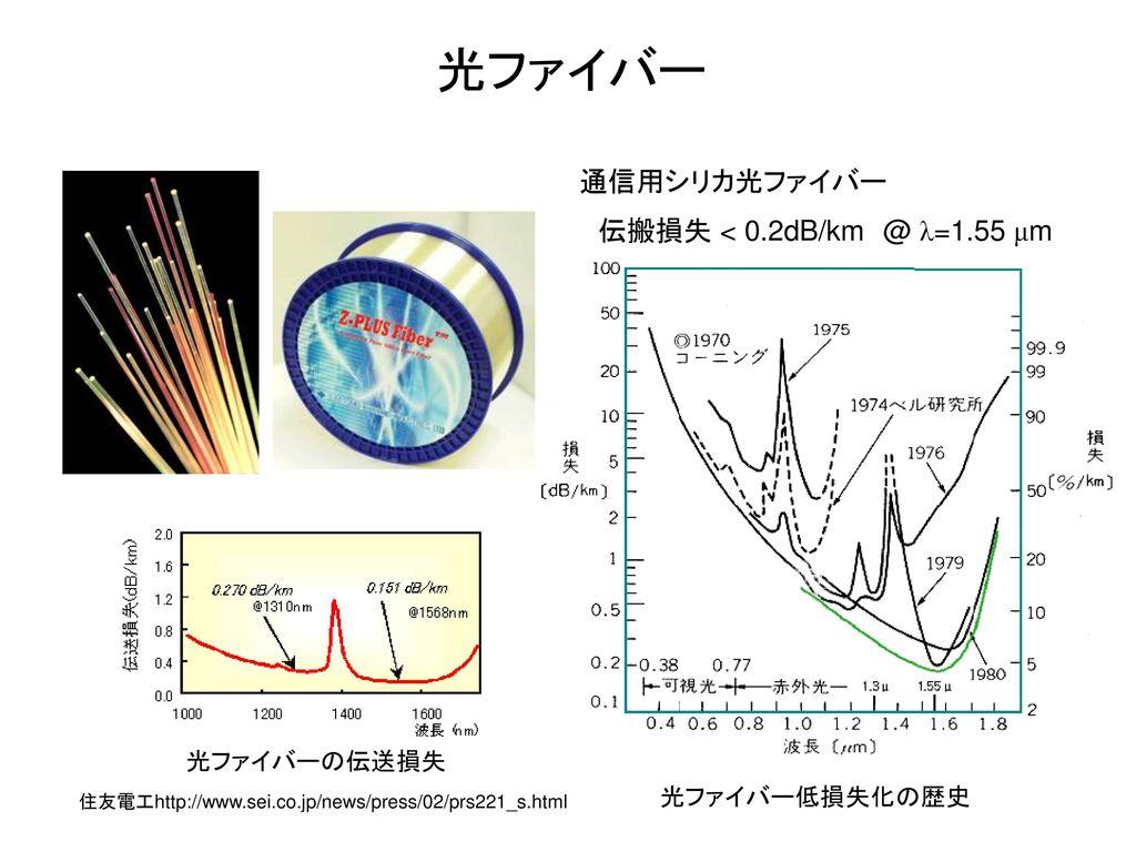 光ファイバー 通信用シリカ光ファイバー 伝搬損失 < 0.2dB/km @ λ=1.55 μm 光ファイバーの伝送損失