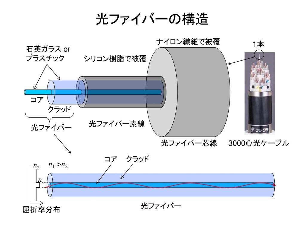 光ファイバーの構造 ナイロン繊維で被覆 1本 石英ガラス or プラスチック シリコン樹脂で被覆 コア クラッド 光ファイバー素線