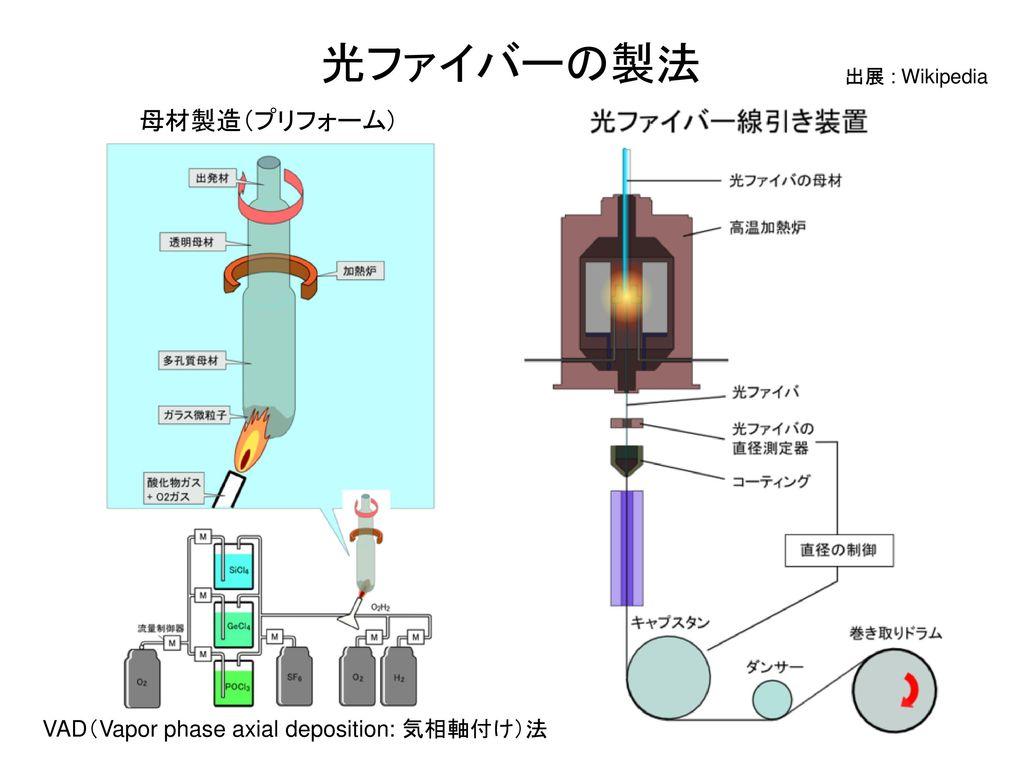 光ファイバーの製法 母材製造(プリフォーム) VAD(Vapor phase axial deposition: 気相軸付け)法