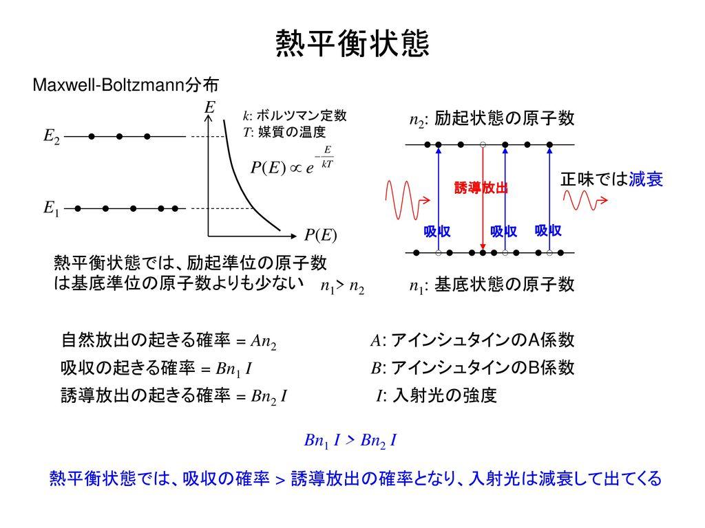 熱平衡状態 E1 E2 Maxwell-Boltzmann分布 P(E) E 熱平衡状態では、励起準位の原子数は基底準位の原子数よりも少ない