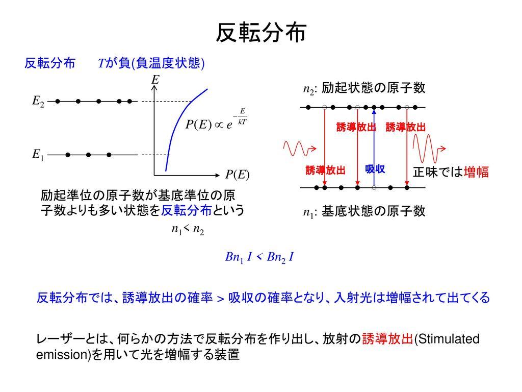 反転分布 反転分布 E1 E2 P(E) E 励起準位の原子数が基底準位の原子数よりも多い状態を反転分布という Tが負(負温度状態)