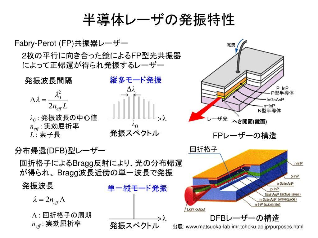 Fabry-Perot (FP)共振器レーザー