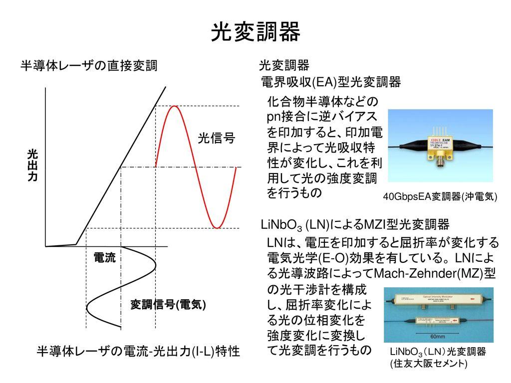 光変調器 半導体レーザの直接変調 光変調器 電界吸収(EA)型光変調器