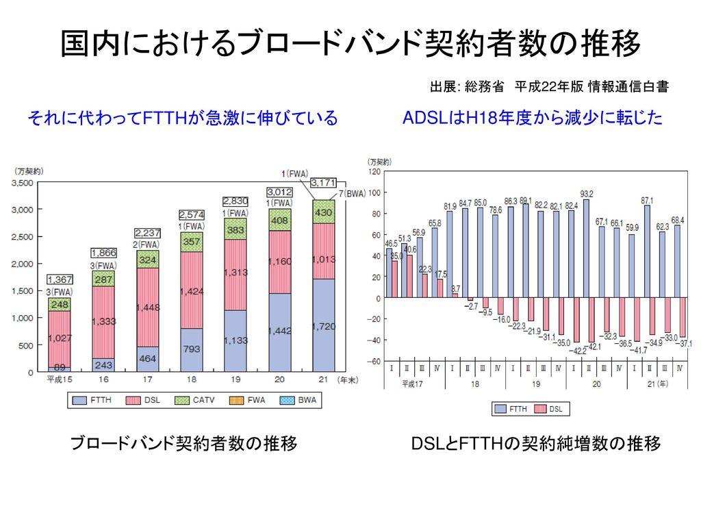 国内におけるブロードバンド契約者数の推移