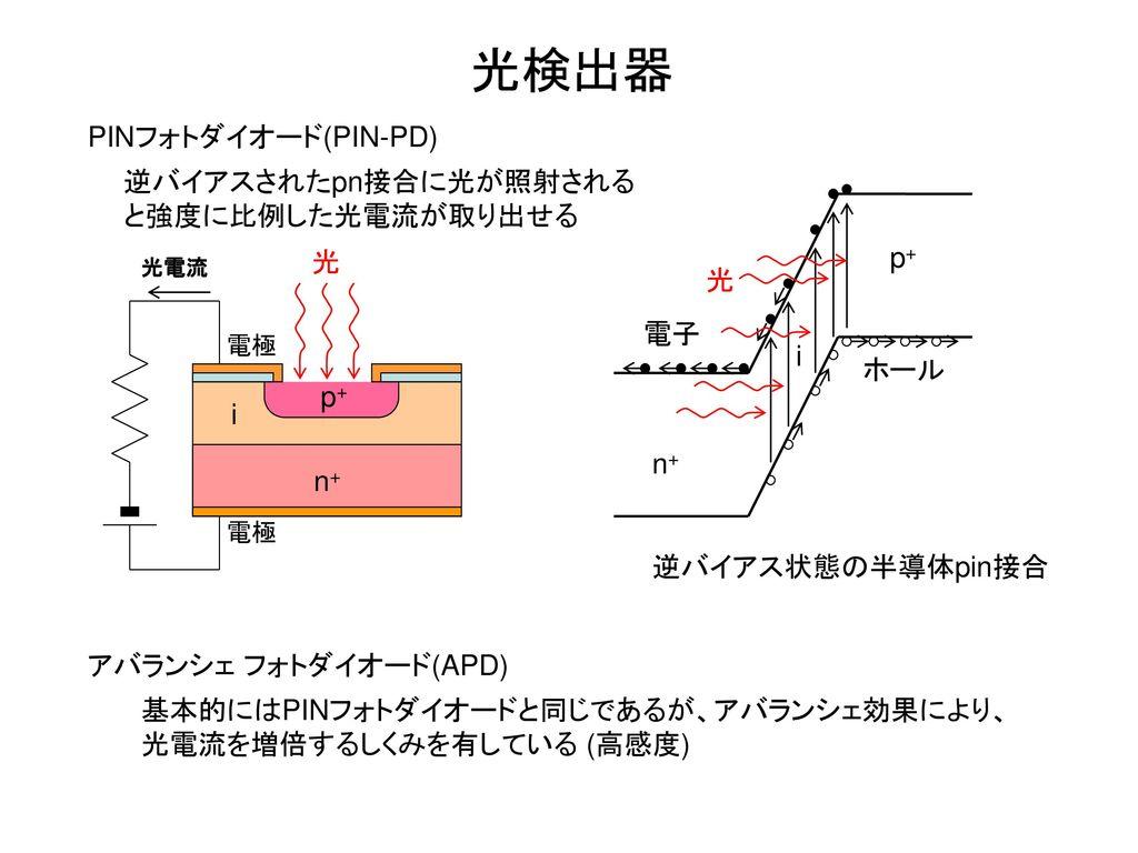 光検出器 PINフォトダイオード(PIN-PD) 逆バイアスされたpn接合に光が照射されると強度に比例した光電流が取り出せる p+ 光 光