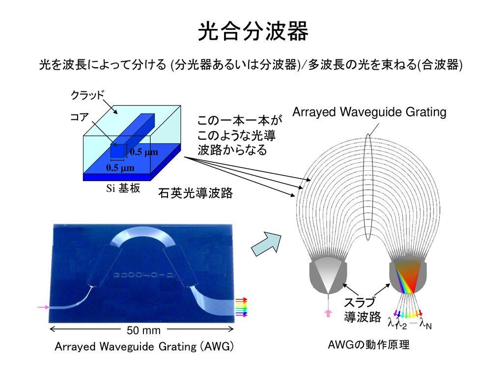 光合分波器 光を波長によって分ける (分光器あるいは分波器)/多波長の光を束ねる(合波器)