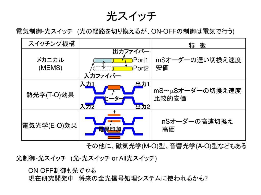 光スイッチ 電気制御-光スイッチ (光の経路を切り換えるが、ON-OFFの制御は電気で行う) スイッチング機構 特 徴 メカニカル